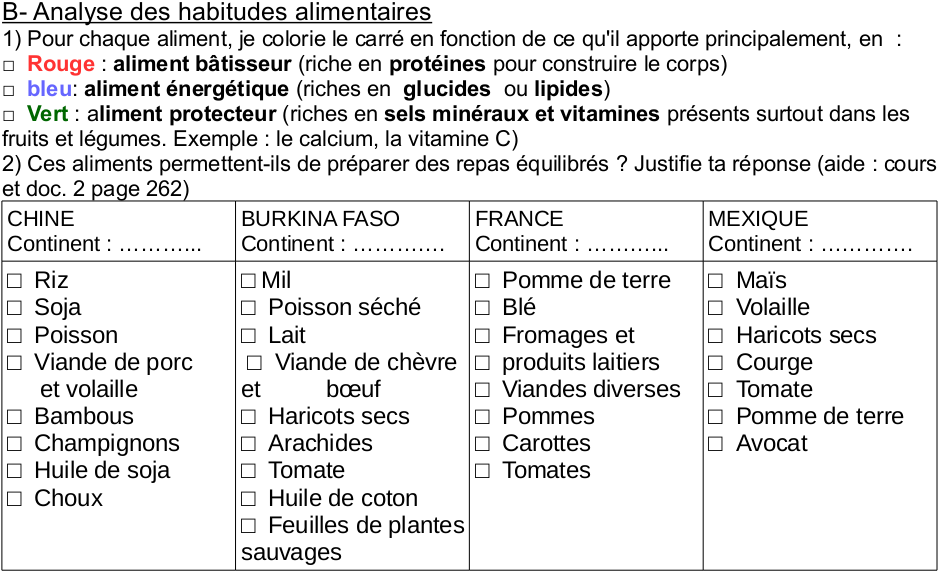 tableau_aliments_pays